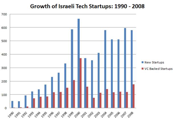 Israeli_Tech_Startups.PNG