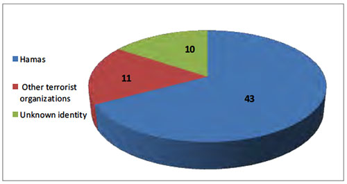 Distribution of the fatalities on May 14 and May 15 by organizational affiliation
