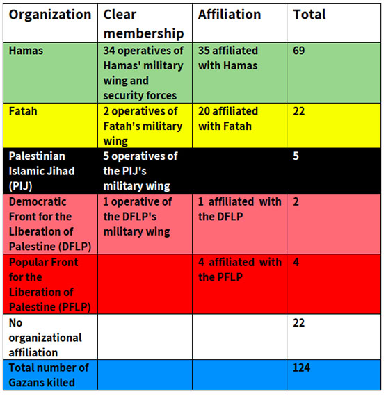 """Affiliation of Gazan Terrorists Killed in the """"Great Return March"""""""